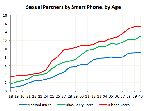 The average number of sexual partners